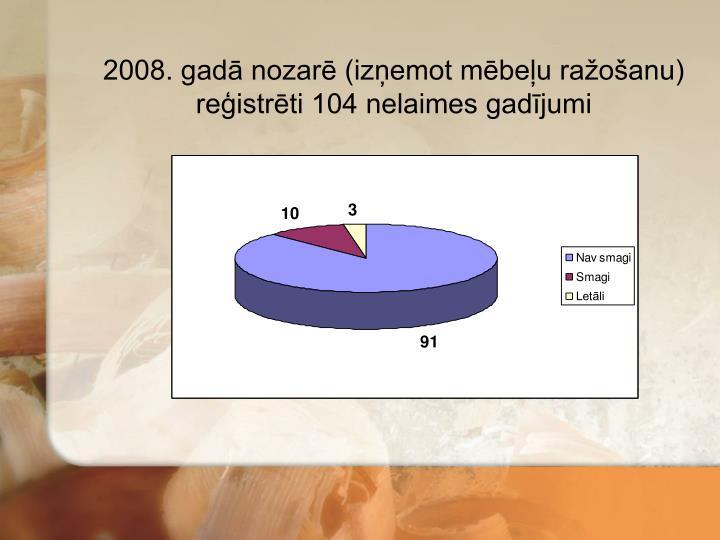 2008. gadā nozarē (izņemot mēbeļu ražošanu) reģistrēti 104 nelaimes gadījumi