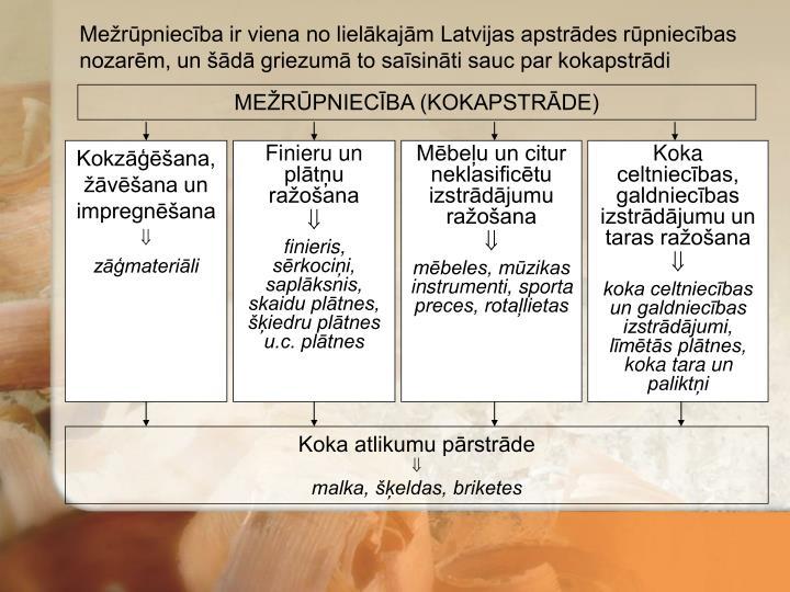 Mežrūpniecība ir viena no lielākajām Latvijas apstrādes rūpniecības nozarēm, un šādā griezumā to saīsināti sauc par kokapstrādi