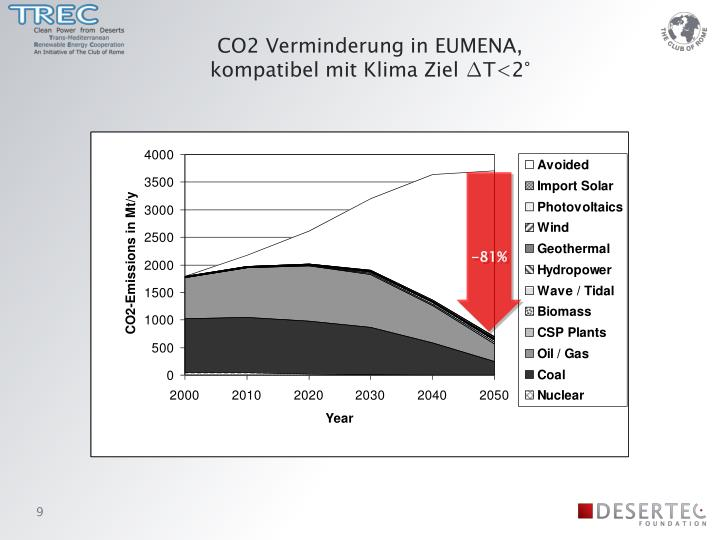 CO2 Verminderung in EUMENA,