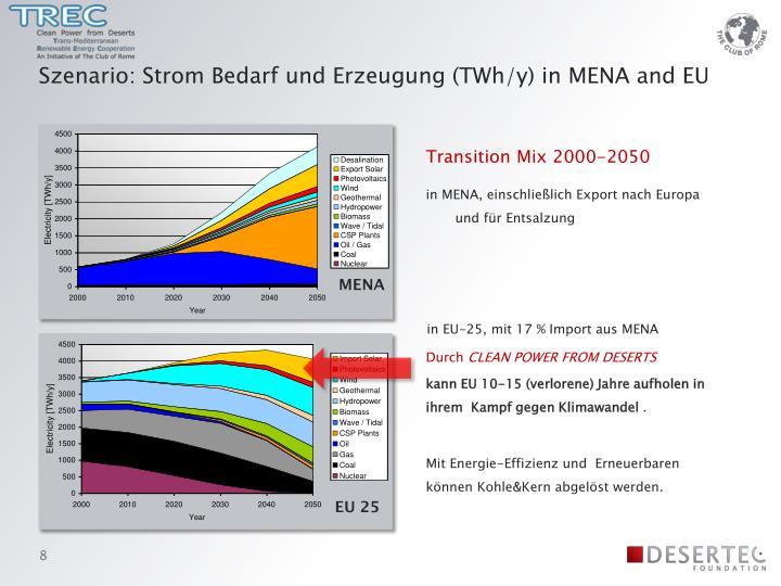 Szenario: Strom Bedarf und Erzeugung (TWh/y) in MENA and EU