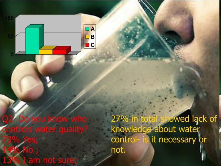Q2  Do you know who controls water quality?