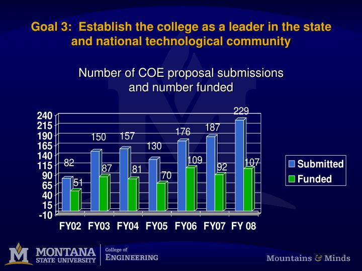 Goal 3:  Establish the college as a leader in the state and national technological community