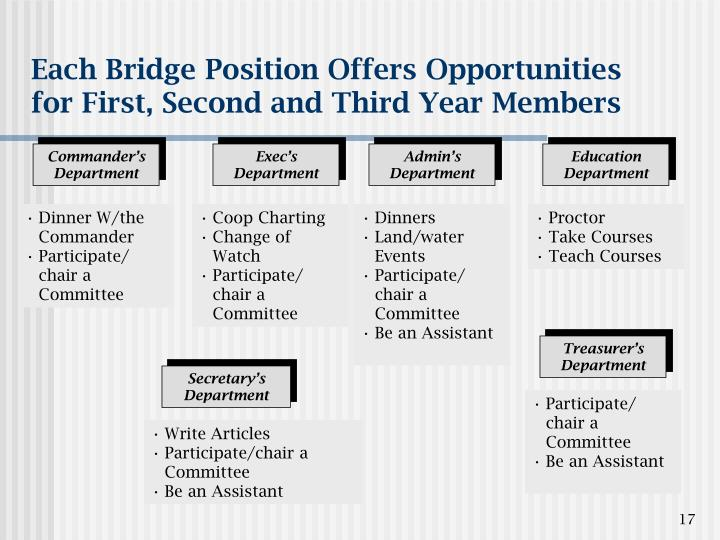 Each Bridge Position Offers Opportunities for First, Second and Third Year Members