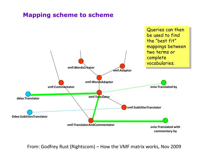 Mapping scheme to scheme
