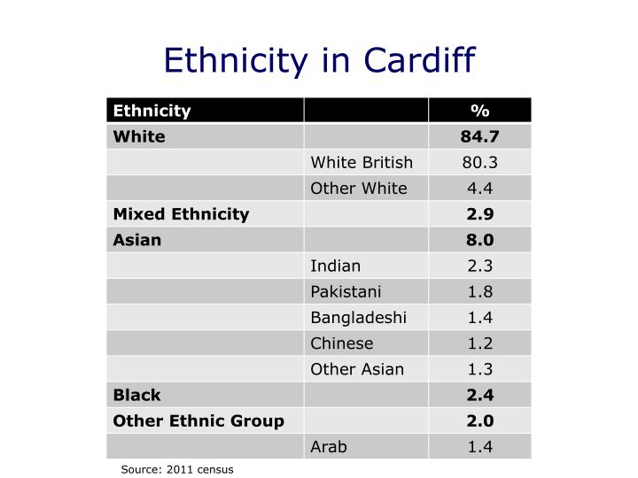 Ethnicity in Cardiff