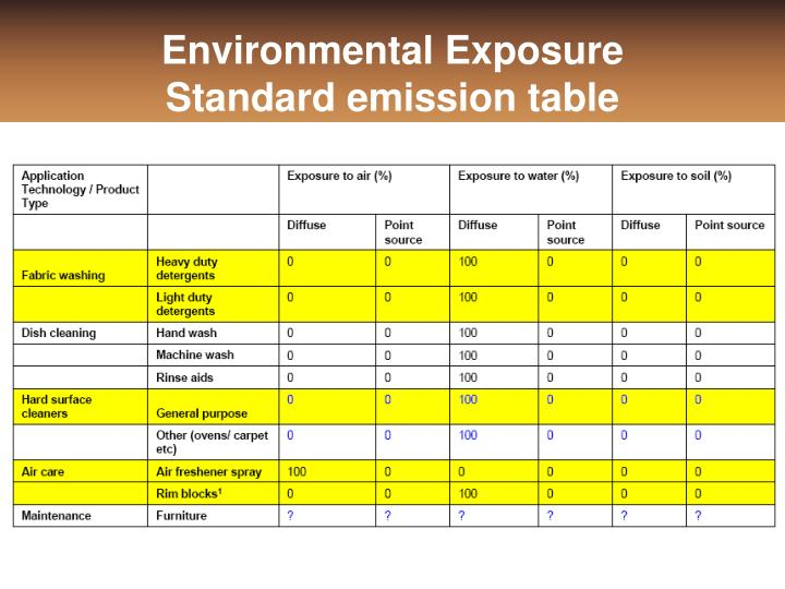 Environmental Exposure