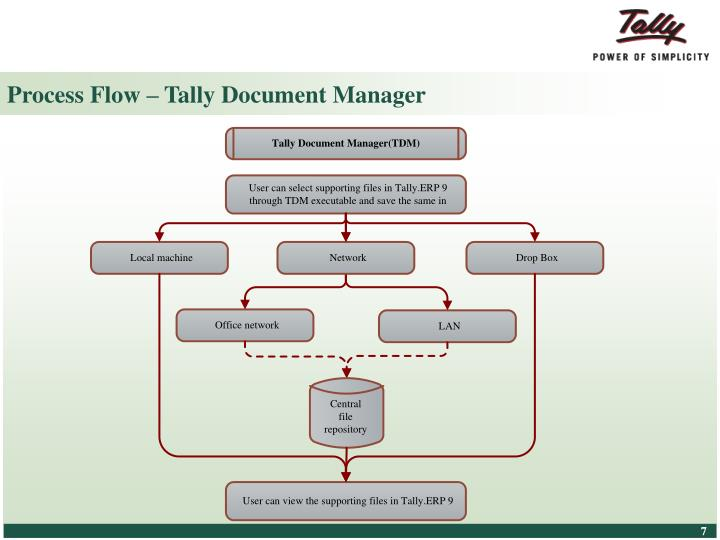 Process Flow – Tally Document Manager