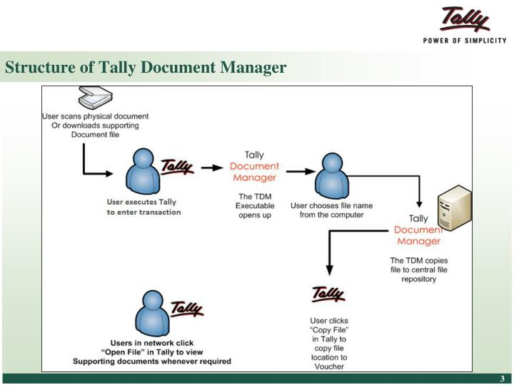 Structure of Tally Document Manager