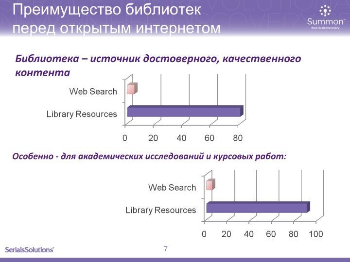 Преимущество библиотек