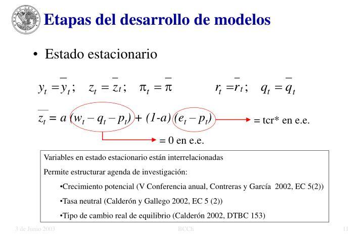 Etapas del desarrollo de modelos
