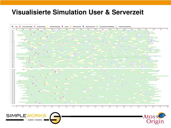 Visualisierte Simulation User & Serverzeit