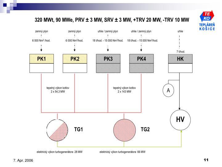 320 MWt, 90 MWe, PRV ± 3 MW, SRV ± 3 MW, +TRV 20 MW, -TRV 10 MW