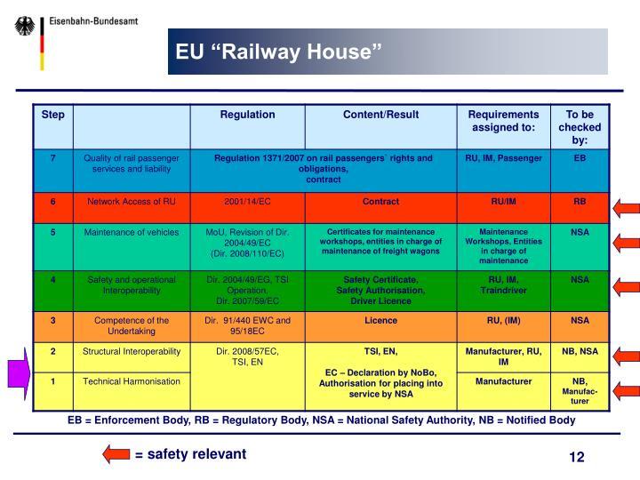 "EU ""Railway House"""