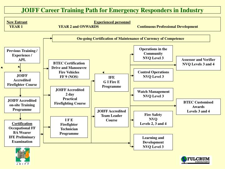 JOIFF Career Training Path for Emergency Responders in Industry