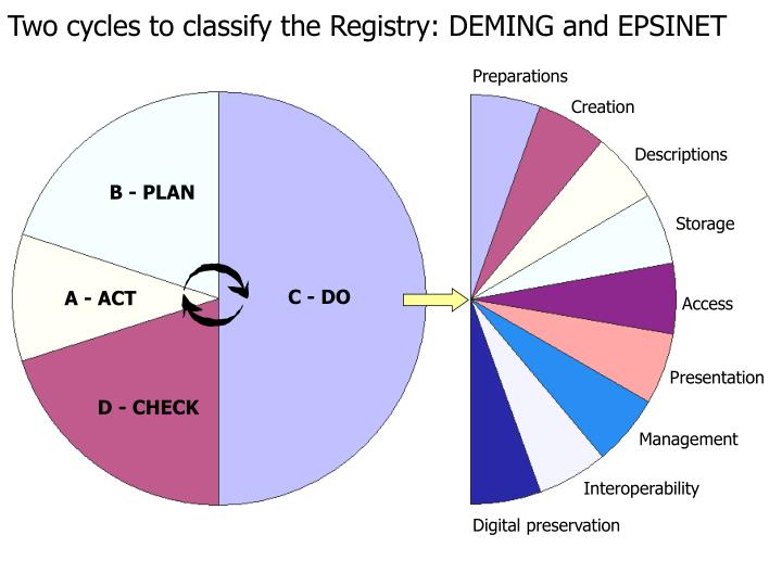 Two cycles to classify the Registry: DEMING and EPSINET