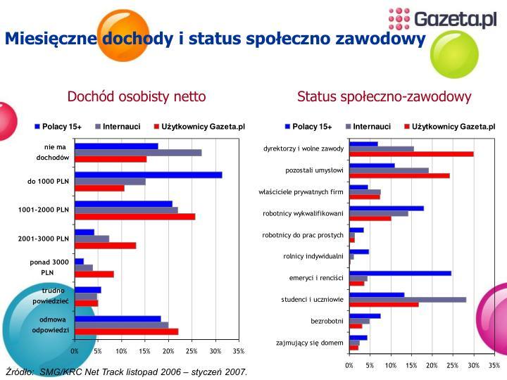 Miesięczne dochody i status społeczno zawodowy