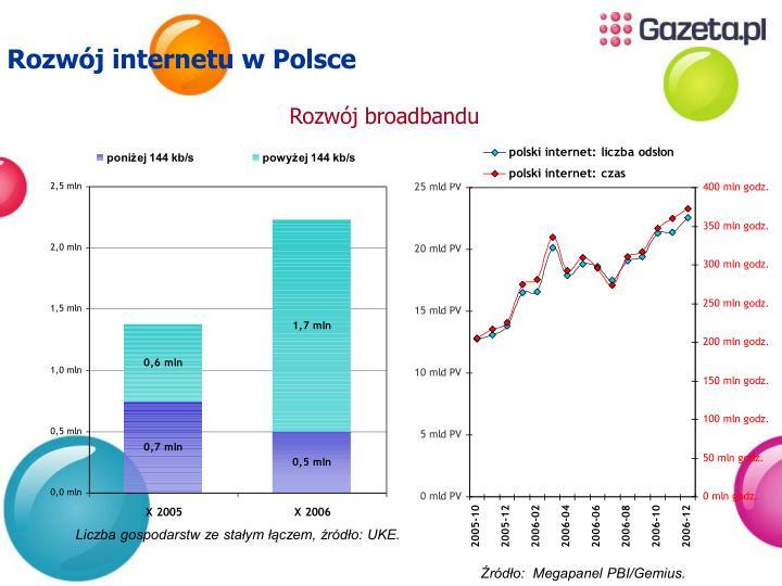Rozwój internetu w Polsce