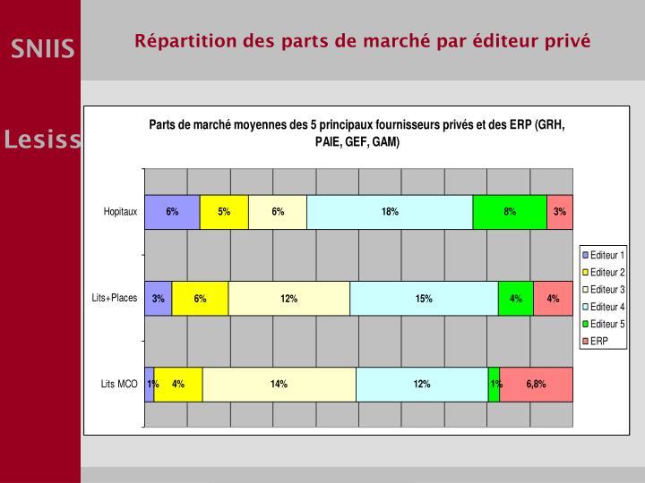 Répartition des parts de marché par éditeur privé