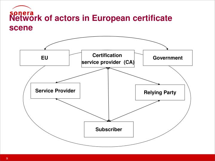 Network of actors in European certificate scene