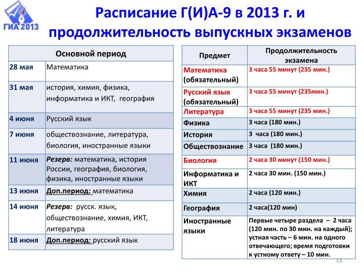 Расписание Г(И)А-9 в 2013 г. и продолжительность выпускных экзаменов