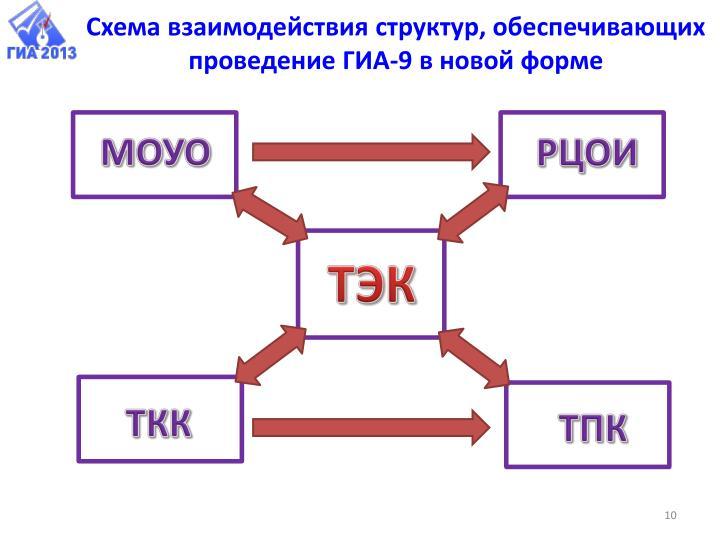 Схема взаимодействия структур, обеспечивающих проведение ГИА-9 в новой форме