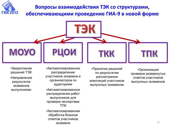 Вопросы взаимодействия ТЭК со структурами, обеспечивающими проведение ГИА-9 в новой форме