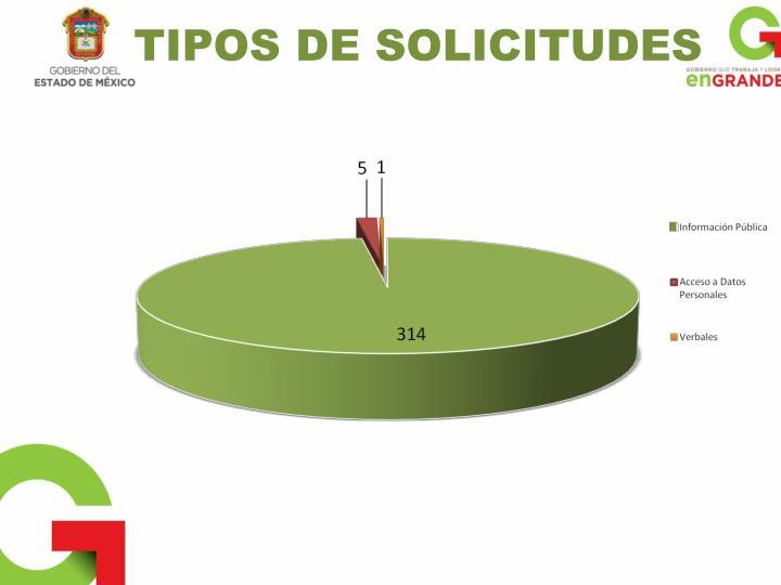 TIPOS DE SOLICITUDES
