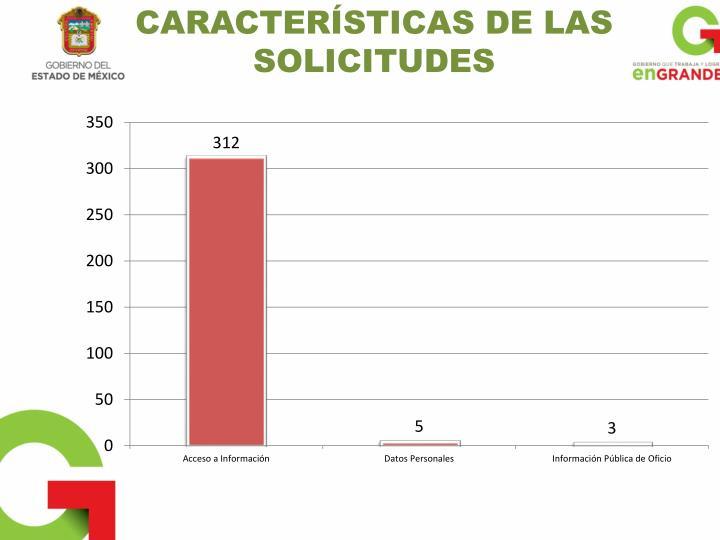 CARACTERÍSTICAS DE LAS SOLICITUDES
