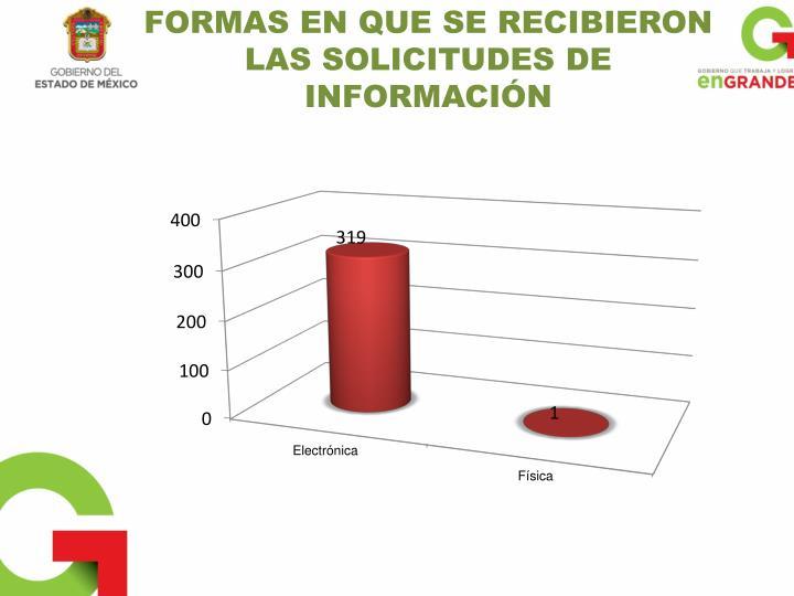 FORMAS EN QUE SE RECIBIERON LAS SOLICITUDES DE INFORMACIÓN