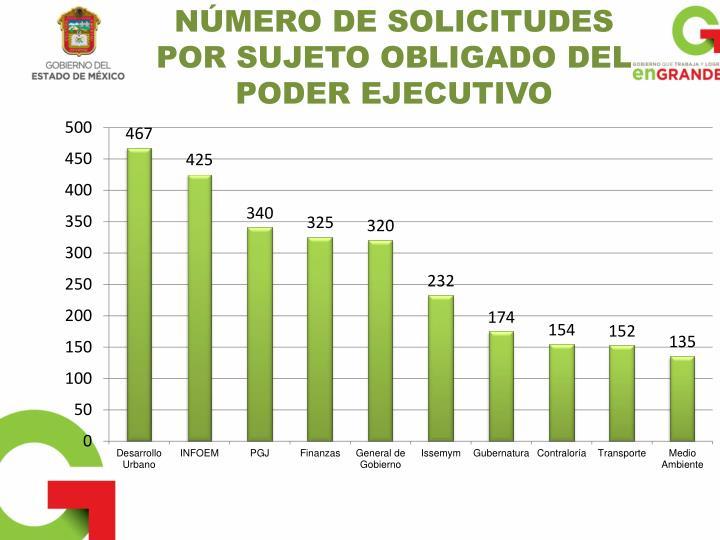 NÚMERO DE SOLICITUDES POR SUJETO OBLIGADO DEL PODER EJECUTIVO