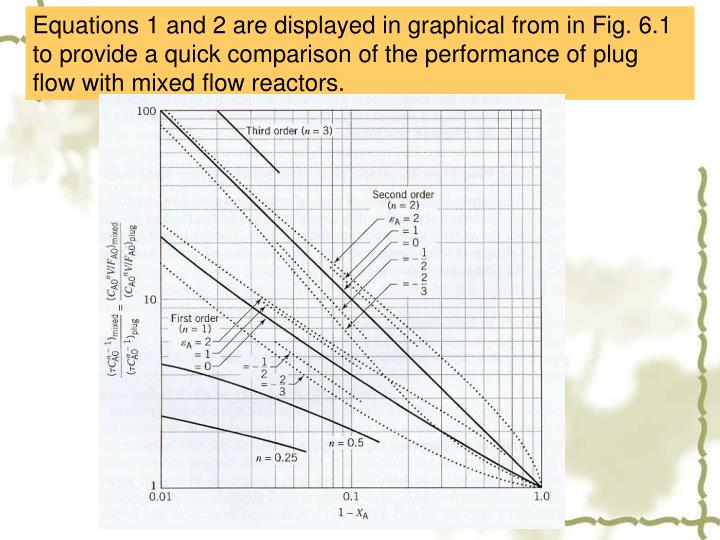 Equations 1 and 2 are displayed in graphical from in Fig. 6.1 to provide a quick comparison of the performance of plug flow with mixed flow reactors.