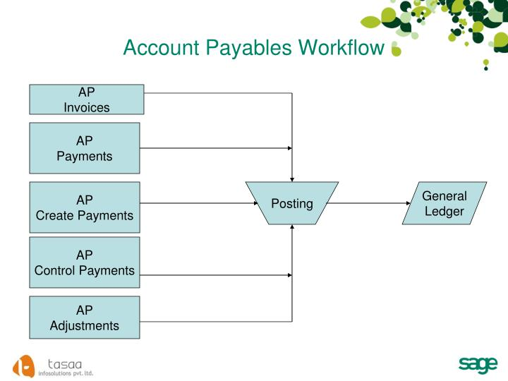 Account Payables Workflow