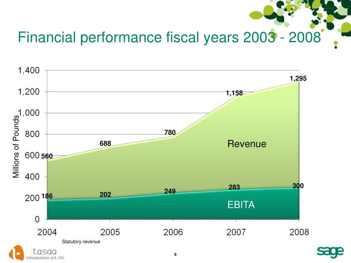 Financial performance fiscal years 2003 - 2008