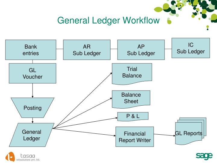 General Ledger Workflow