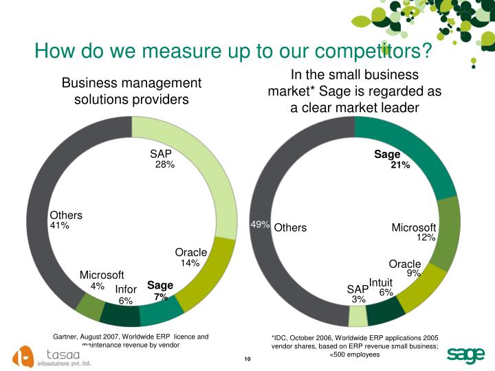 How do we measure up to our competitors?