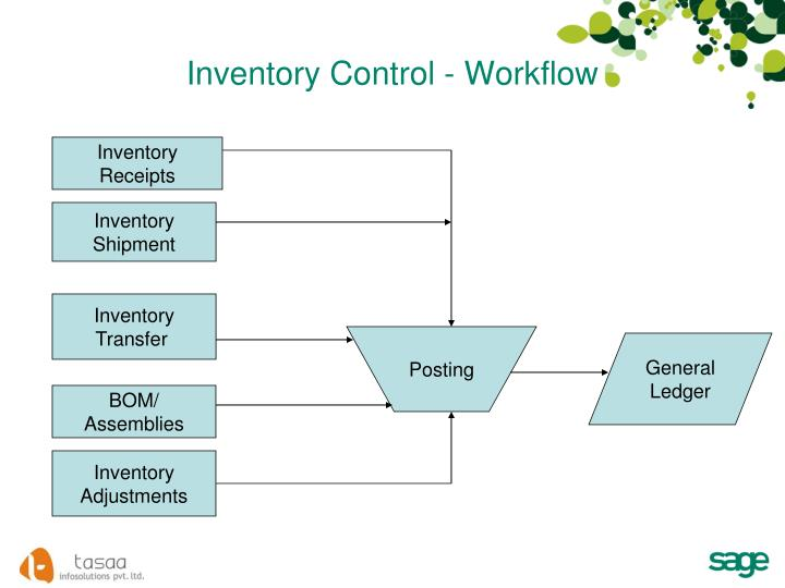 Inventory Control - Workflow