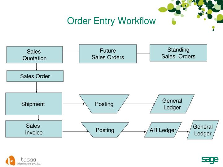 Order Entry Workflow