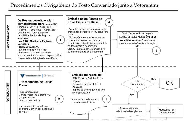 Procedimentos Obrigatórios do Posto Conveniado junto a Votorantim