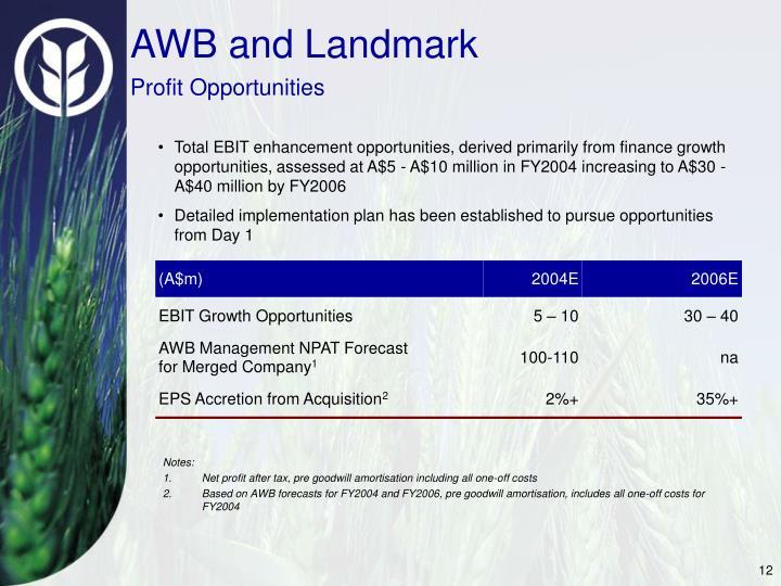 AWB and Landmark