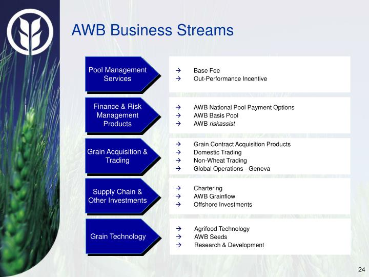 AWB Business Streams