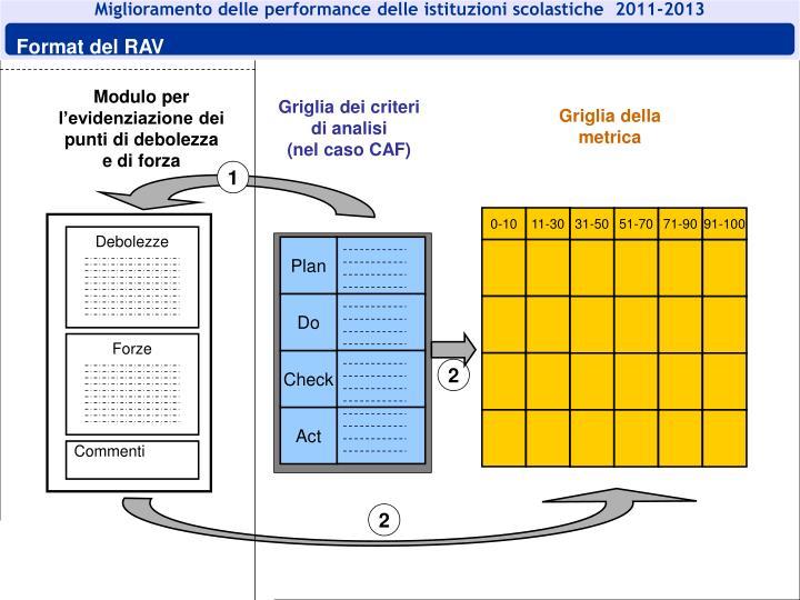 Miglioramento delle performance delle istituzioni scolastiche  2011-2013