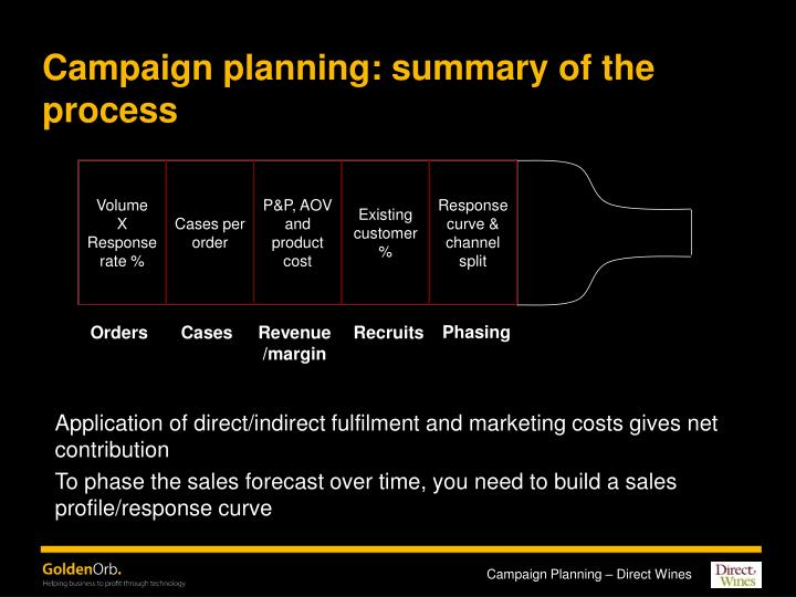 Campaign planning: summary of the process