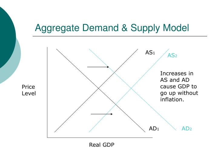Aggregate Demand & Supply Model