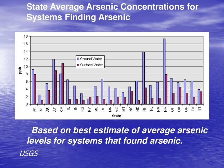 State Average Arsenic Concentrations for Systems Finding Arsenic