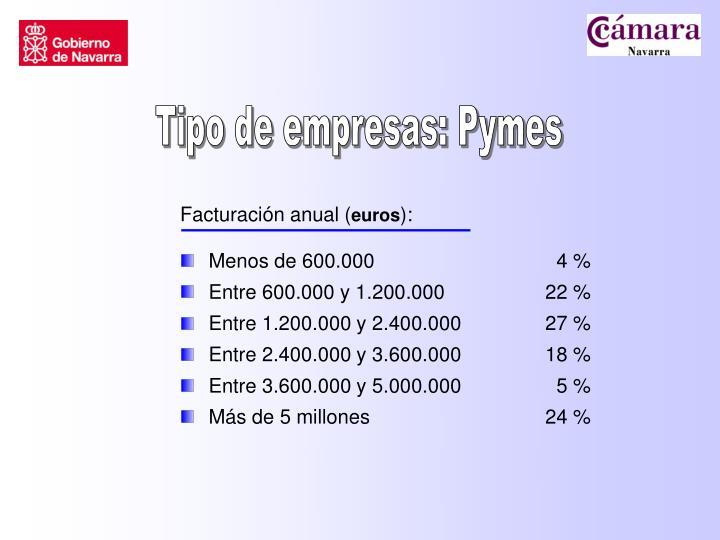 Tipo de empresas: Pymes