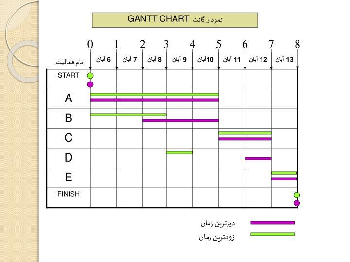 نمودار گانت
