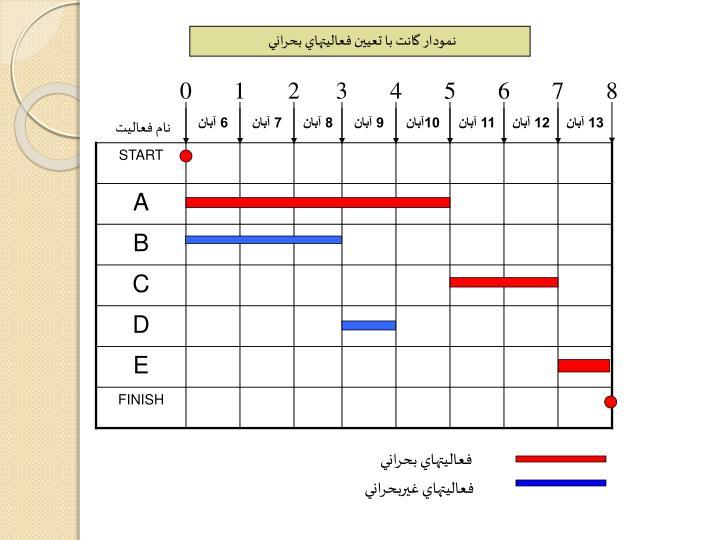 نمودار گانت با تعيين فعاليتهاي بحراني