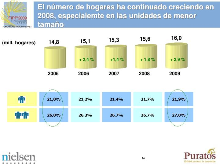 El nmero de hogares ha continuado creciendo en 2008, especialemte en las unidades de menor tamao