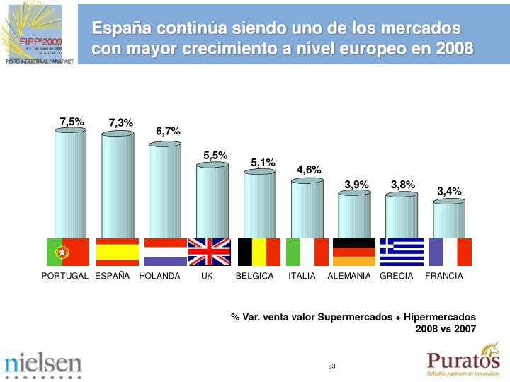 Espaa contina siendo uno de los mercados con mayor crecimiento a nivel europeo en 2008