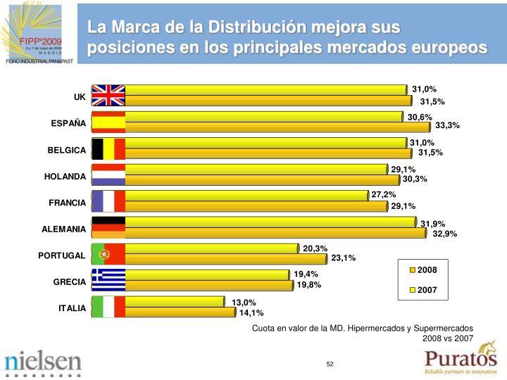 La Marca de la Distribucin mejora sus posiciones en los principales mercados europeos